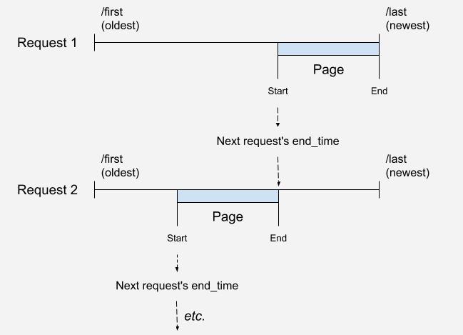Adafruit IO HTTP API – Adafruit IO API Reference