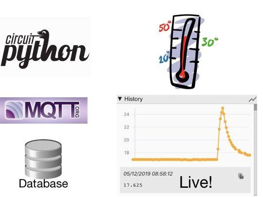 CircuitPython MQTT
