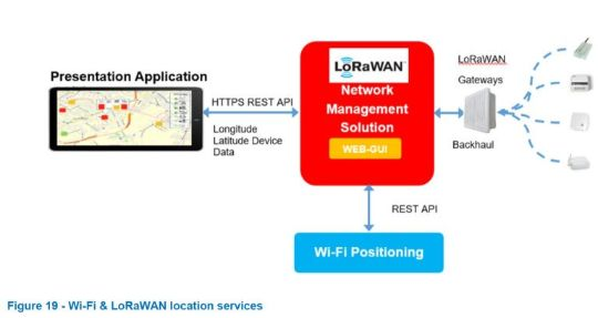 WiFi and LoRaWAN