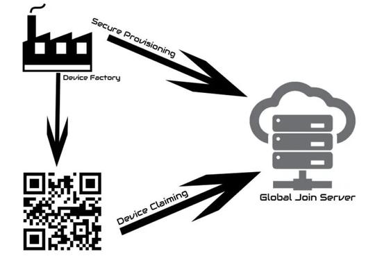 TTN Global Join Server